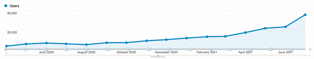 Chart of traffic increase using competitor comparison articles